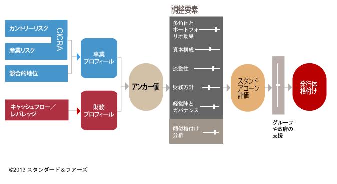 SP_Criteria_RFC Diagram 20130731